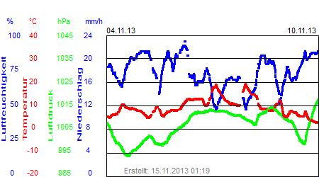 Grafik der Wettermesswerte der Woche 45 / 2013