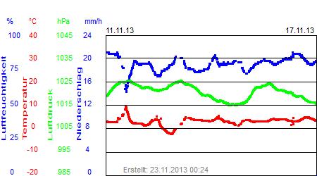 Grafik der Wettermesswerte der Woche 46 / 2013