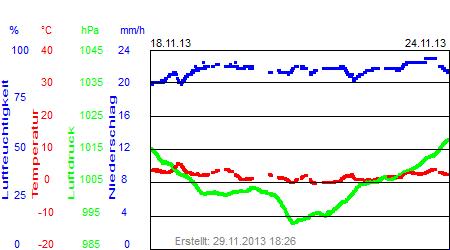 Grafik der Wettermesswerte der Woche 47 / 2013