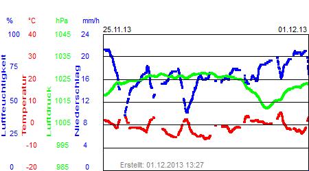 Grafik der Wettermesswerte der Woche 48 / 2013