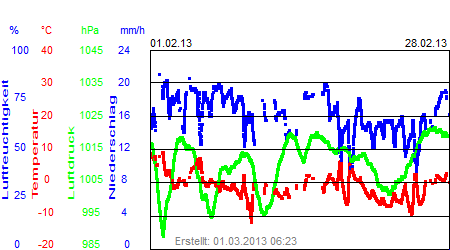 Grafik der Wettermesswerte vom Februar 2013