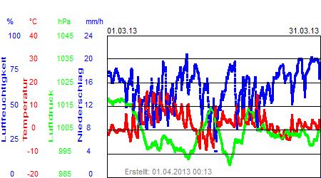 Grafik der Wettermesswerte vom März 2013