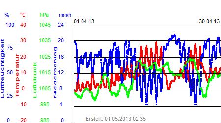 Grafik der Wettermesswerte vom April 2013