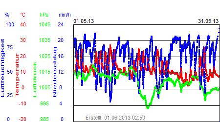 Grafik der Wettermesswerte vom Mai 2013