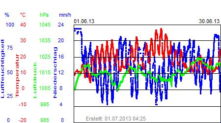 Grafik der Wettermesswerte vom Juni 2013