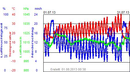 Grafik der Wettermesswerte vom Juli 2013