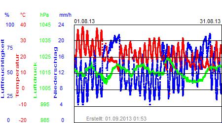 Grafik der Wettermesswerte vom August 2013