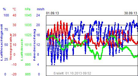 Grafik der Wettermesswerte vom September 2013