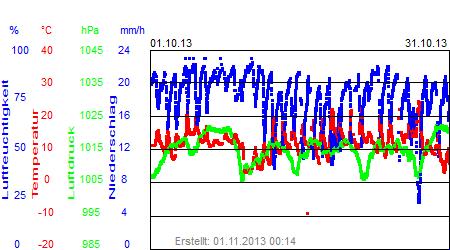 Grafik der Wettermesswerte vom Oktober 2013