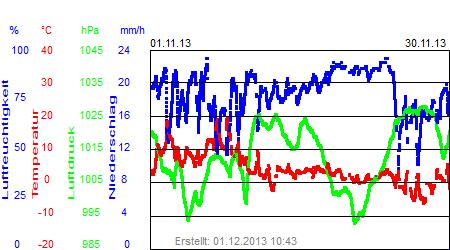 Grafik der Wettermesswerte vom November 2013