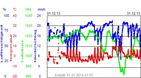 Grafik der Wettermesswerte vom Dezember 2013