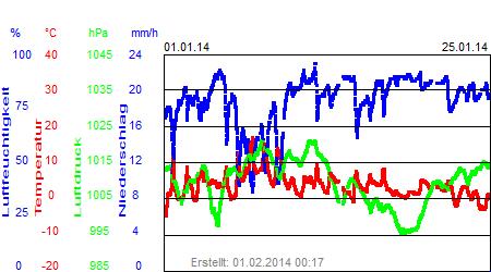 Grafik der Wettermesswerte vom Januar 2014