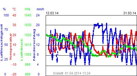 Grafik der Wettermesswerte vom März 2014