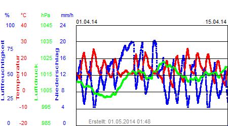 Grafik der Wettermesswerte vom April 2014
