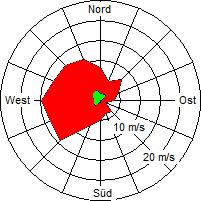 Grafik der Windverteilung der Woche 39 / 2004