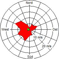 Grafik der Windverteilung der Woche 43 / 2004