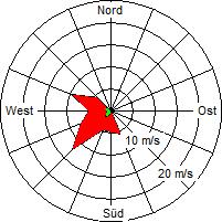 Grafik der Windverteilung vom März 2004