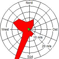 Grafik der Windverteilung der Woche 29 / 2005