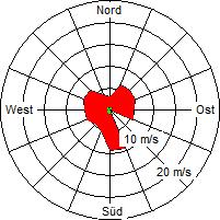 Grafik der Windverteilung der Woche 36 / 2005