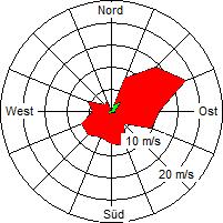 Grafik der Windverteilung der Woche 47 / 2005