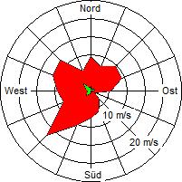 Grafik der Windverteilung der Woche 09 / 2006