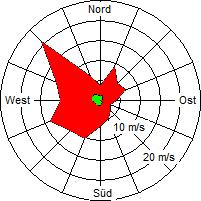 Grafik der Windverteilung der Woche 13 / 2006