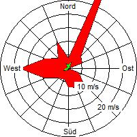 Grafik der Windverteilung der Woche 33 / 2006