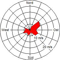 Grafik der Windverteilung der Woche 38 / 2006