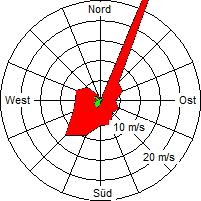 Grafik der Windverteilung der Woche 52 / 2006