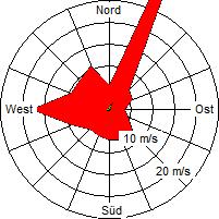 Grafik der Windverteilung vom August 2006