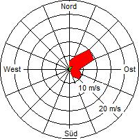 Grafik der Windverteilung der Woche 13 / 2007