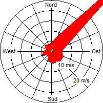 Grafik der Windverteilung der Woche 23 / 2007