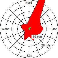 Grafik der Windverteilung vom April 2007