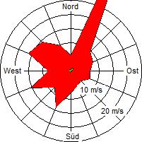 Grafik der Windverteilung vom August 2007