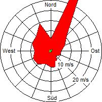 Grafik der Windverteilung vom September 2007
