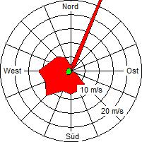 Grafik der Windverteilung der Woche 03 / 2008