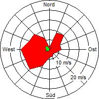 Grafik der Windverteilung der Woche 04 / 2008