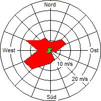 Grafik der Windverteilung der Woche 05 / 2008