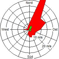 Grafik der Windverteilung der Woche 07 / 2008