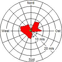 Grafik der Windverteilung der Woche 08 / 2008
