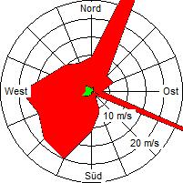 Grafik der Windverteilung der Woche 12 / 2008