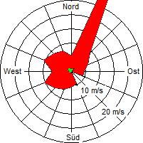 Grafik der Windverteilung der Woche 14 / 2008