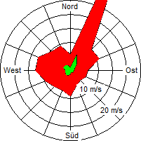 Grafik der Windverteilung der Woche 18 / 2008