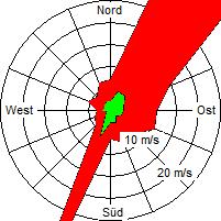 Grafik der Windverteilung der Woche 19 / 2008