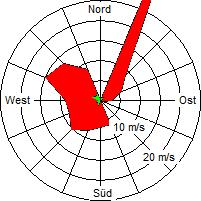 Grafik der Windverteilung der Woche 52 / 2009