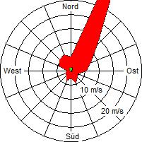 Grafik der Windverteilung vom Oktober 2009
