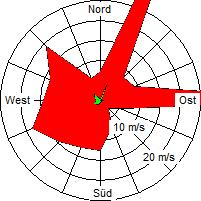 Grafik der Windverteilung vom November 2009