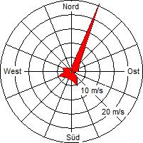 Grafik der Windverteilung der Woche 17 / 2010