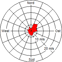 Grafik der Windverteilung der Woche 18 / 2010