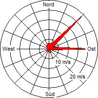 Grafik der Windverteilung der Woche 20 / 2010